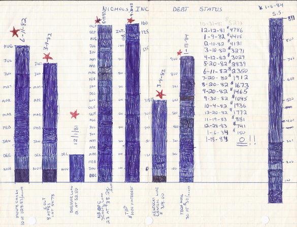 Nichols Debt Chart